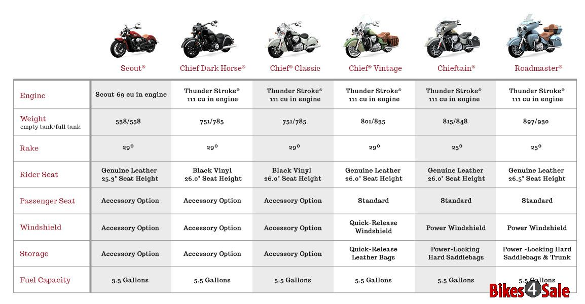 Indian Motorcycles Lineup 2016 Specs