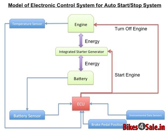 How the i3S system works